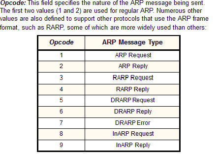 The TCP/IP Guide - ARP Message Format