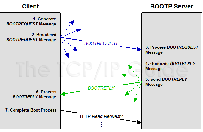 The TCP/IP Guide - BOOTP Detailed Operation