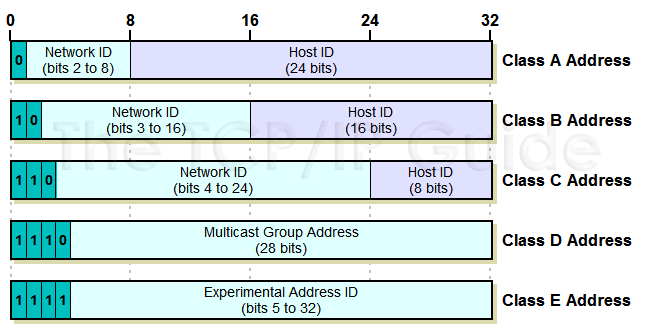 ip addresses classes and special use ip Ip address and classes the ip hierarchy contains many classes of the ip addresses broadly, the ipv4 addressing system is divided into five classes of ip address.