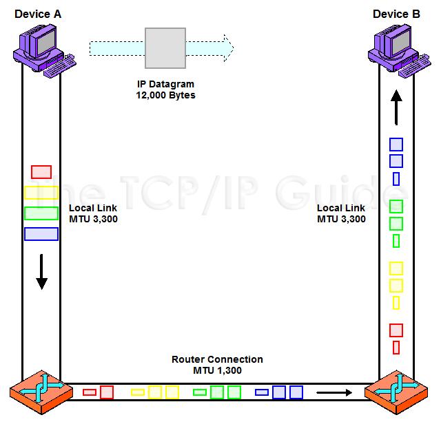 ipfragmentationreassembly.png