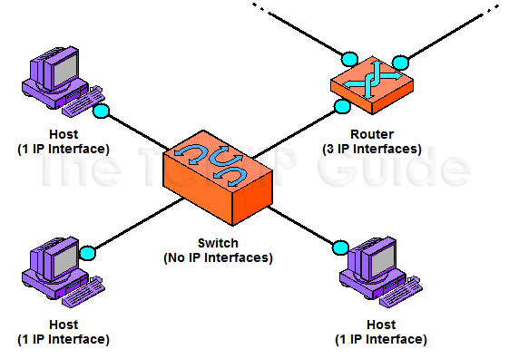 The Tcp Ip Guide Ip Addressing Overview And Fundamentals