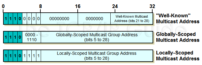 The TCP/IP Guide - IP Multicast Addressing