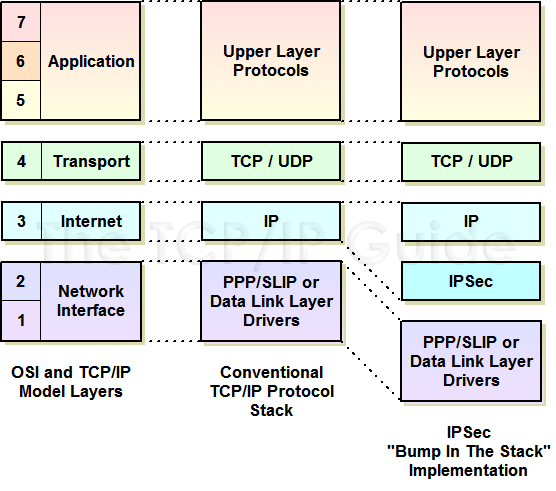 The tcp ip guide ipsec architectures and implementation for Layer 7 architecture