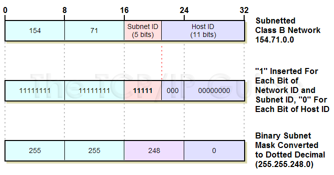 the tcp ip guide ip subnet masks notation and subnet calculations