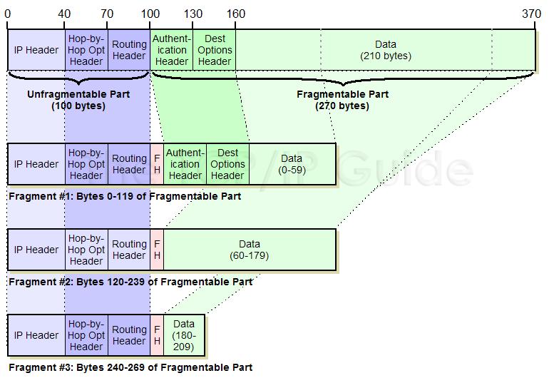 Tcp Packet Diagram Vpn Packet Diagram Elsavadorla