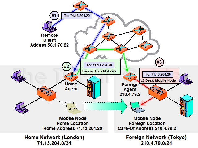 the tcp ip guide mobile ip addressing home and care of addresses