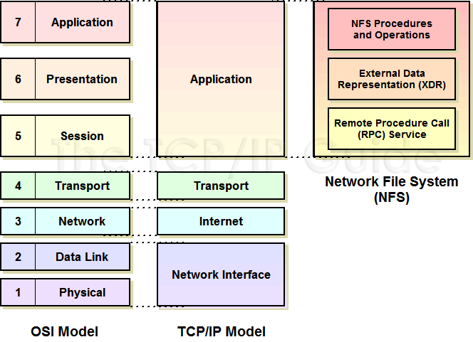 The tcp ip guide nfs architecture and components for Layer 7 architecture