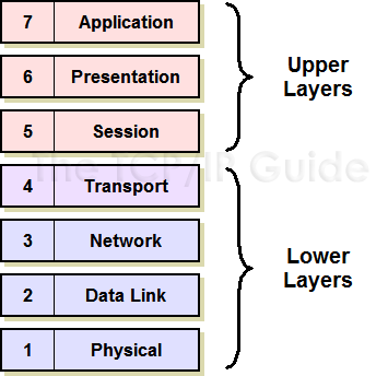 The tcpip guide osi reference model networking layers sublayers the upper layers of course not everyone agrees on exactly how the division should be accomplished in particular the transport layer is sometimes ccuart Choice Image