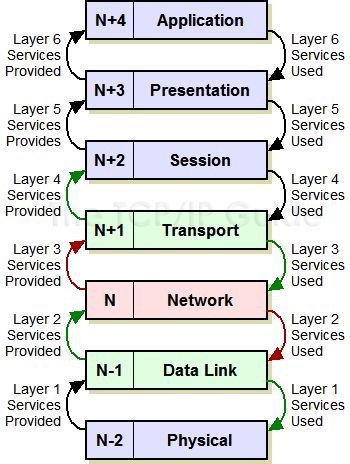 The tcpip guide n notation and other osi model layer terminology ccuart Gallery