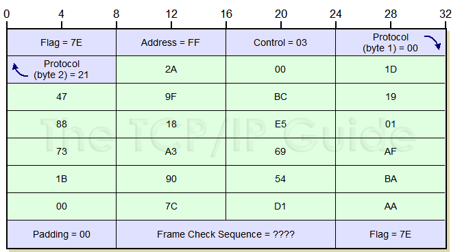 the tcp ip guide ppp general frame format
