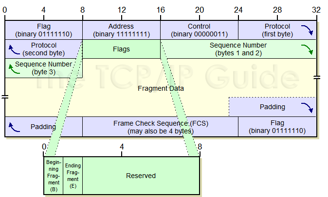 checkpoint tcp ip plan Part no: 700725 march 2004 important check point recommends that customers stay up-to-date with the latest implementation planning considerations for ha legacy mode 139 ip address migration 139 smartcenter every ip based service (including tcp and udp) recognized by vpn-1 pro is synchronized.
