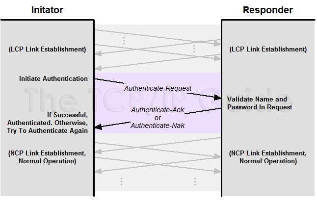 The TCP/IP Guide - PPP Authent...