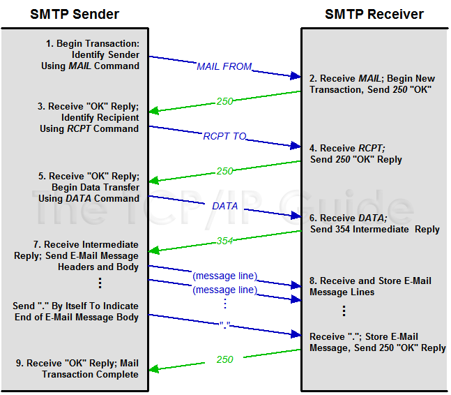 Smtp Wiring Diagram - Wiring Diagram General