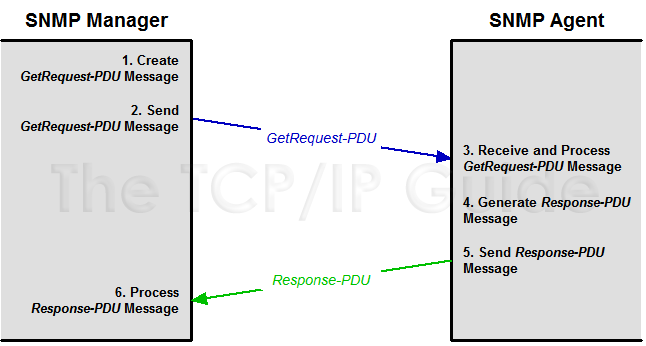 The TCP/IP Guide - SNMP Protocol Basic Request/Response