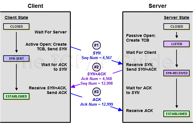The TCP/IP Guide - TCP Connection Establishment Sequence