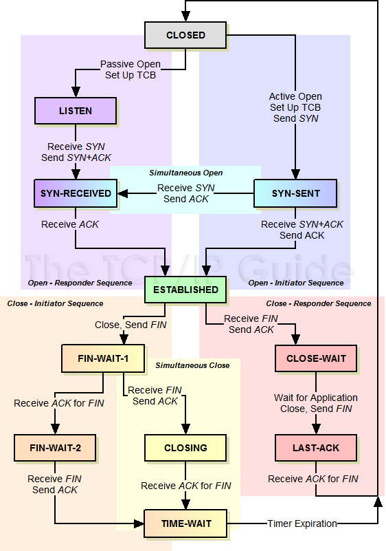 The Tcpip Guide Tcp Operational Overview And The Tcp Finite State