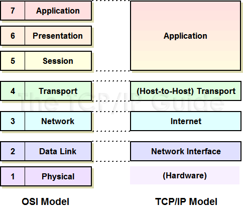 The TCP/IP Guide - TCP/IP Architecture and the TCP/IP Model