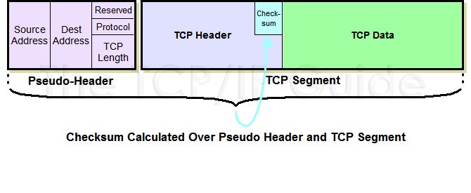 The TCP/IP Guide - TCP Checksum Calculation and the TCP
