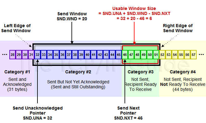 TCP window