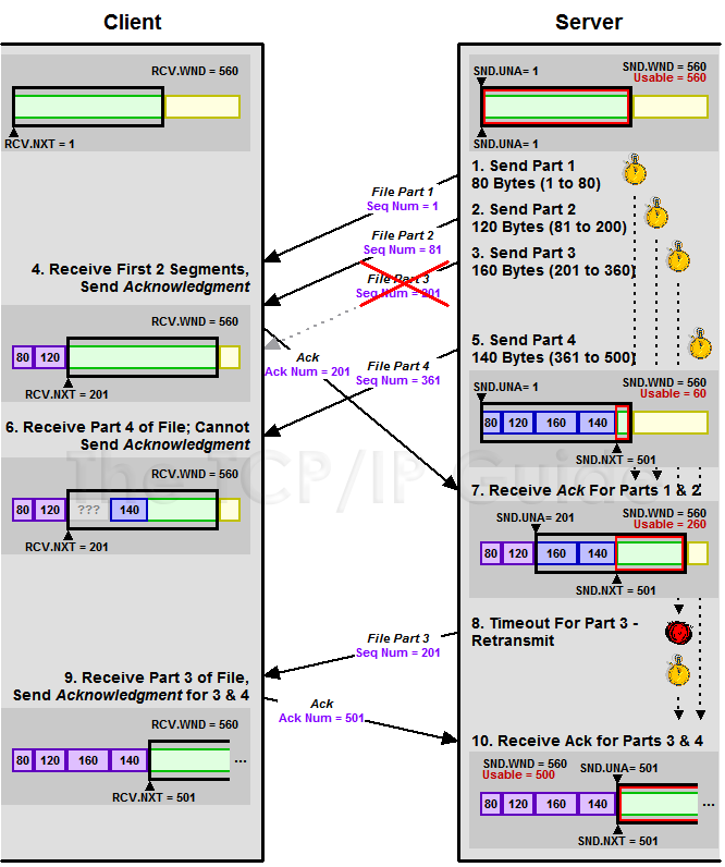 The TCP/IP Guide - TCP Segment Retransmission Timers and the