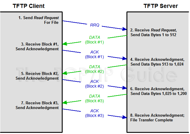 the tcp ip guide tftp detailed operation and messaging. Black Bedroom Furniture Sets. Home Design Ideas